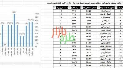 فایل اکسل تجزیه و تحلیل امتحانات 4